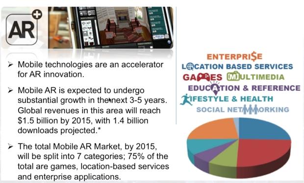 mobile AR market