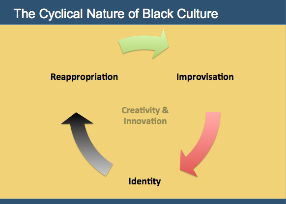 The Cyclical Nature of Black Culture (slide) by Nettrice Gaskins.