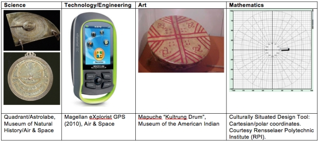 Items from Smithsonian museums and CSDT across cultures based on a theme.